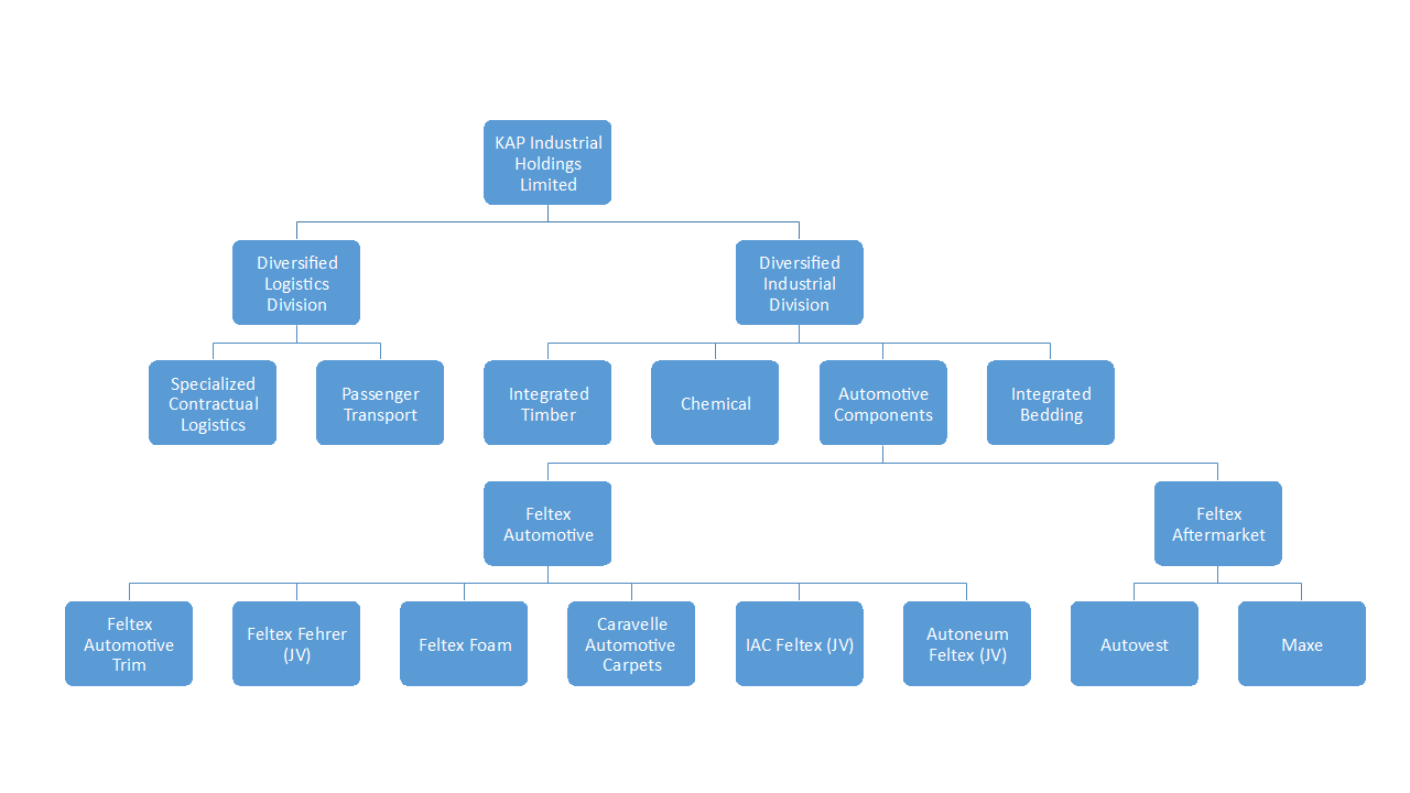 Feltex Company Structure